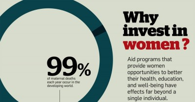 Invest money in women? Does that gain anything? Clearly. Read this: