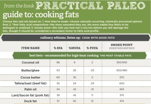 On the fry? Here is the best oils for cooking